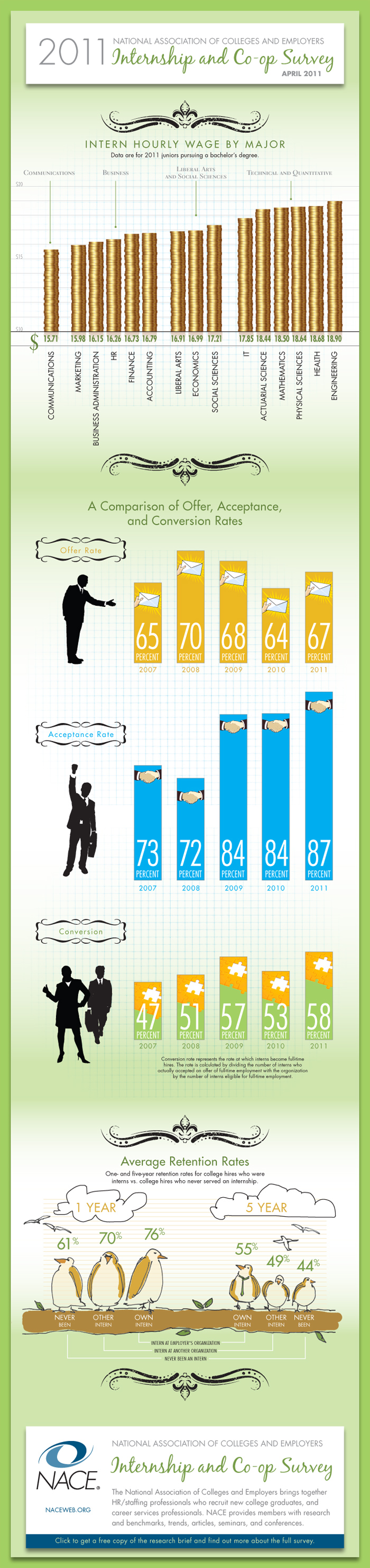 NACE 2011 Internship Survey Infograph